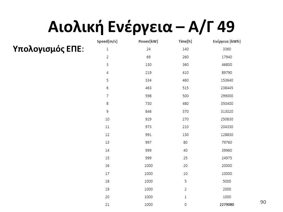 Αιολική Ενέργεια – Α/Γ 49 Υπολογισμός ΕΠΕ: Speed[m/s] Power[kW]